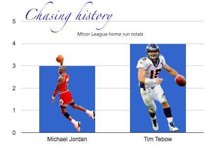 Tim Tebow has now passed Michael Jordan