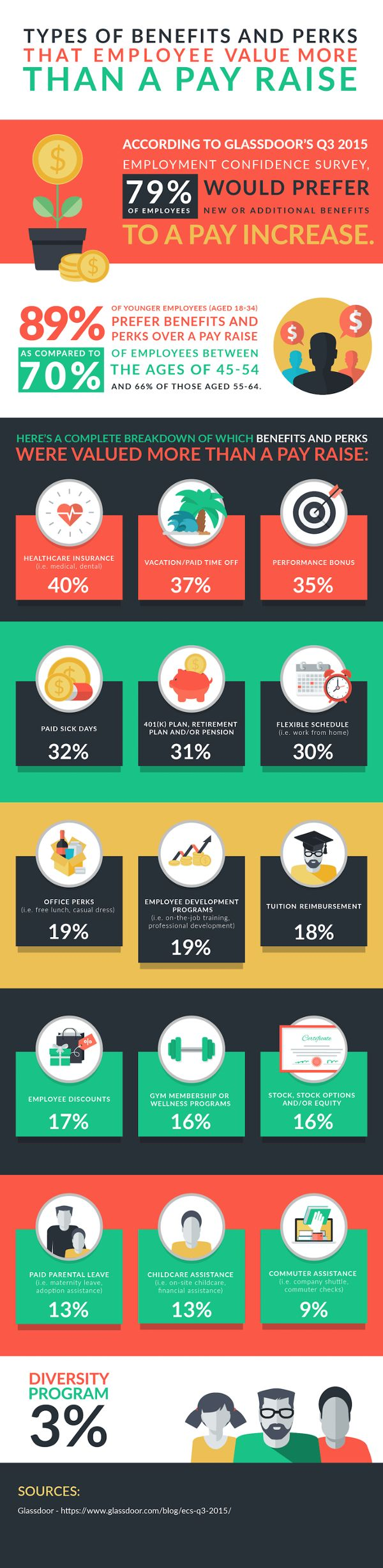 Awesome Perfect Employee Perks Infographic