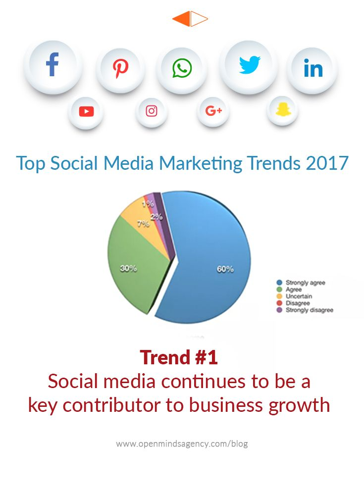 Top Social Media Marketing Trends for 2017: Based on the Industry Report by Social Media Examiner. Trend #1: Social Media continues to be a Key contributor to Business Growth. For more analysis from the report: [Click on Image] #omagency #socialmedia #marketing