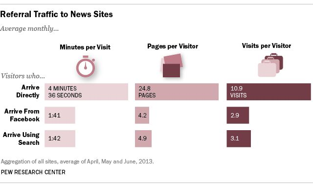 Direct Traffic Beats Facebook By A Mile For Engagement On News Sites
