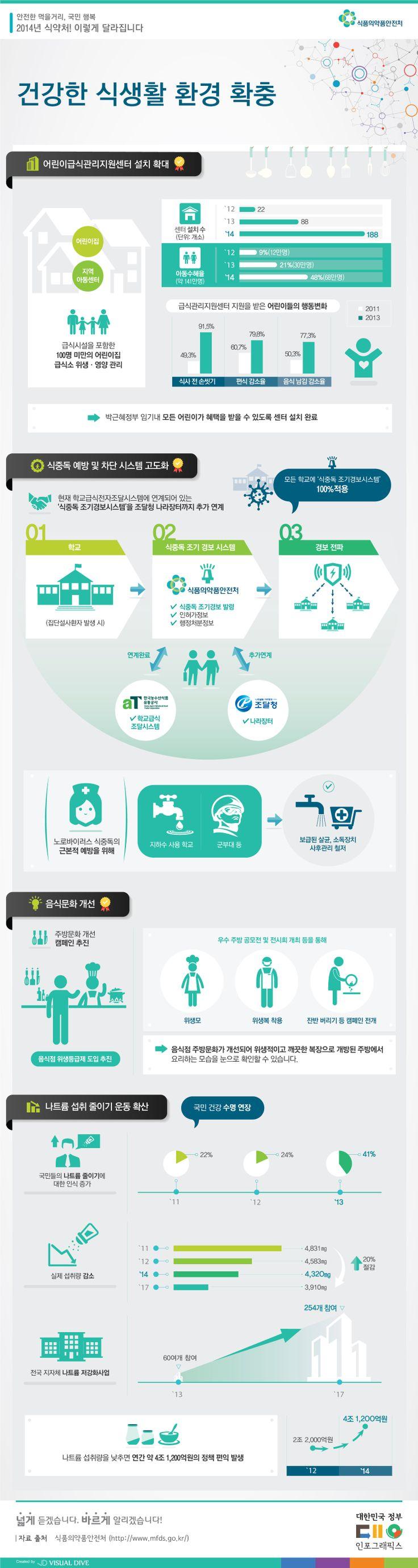 [인포그래픽] 식중독 조기경보시스템 등 건강한 식생활 환경 마련 #food / #Infographic ⓒ 비주얼다이브 무단 복사·전재·재배포 금지