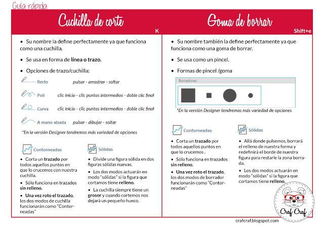 Craf Craf: Guía Rápida - Cuchilla vs. Goma de Borrar