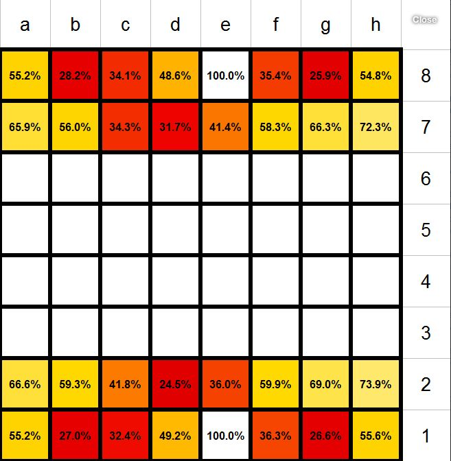The 25+ best Chess program ideas on Pinterest Chess, Chess play - chess score sheet