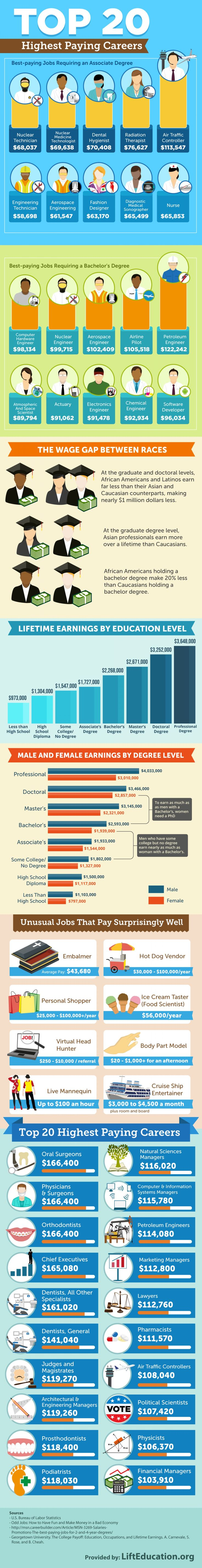 Top 20 highest paying careers | Visual.ly