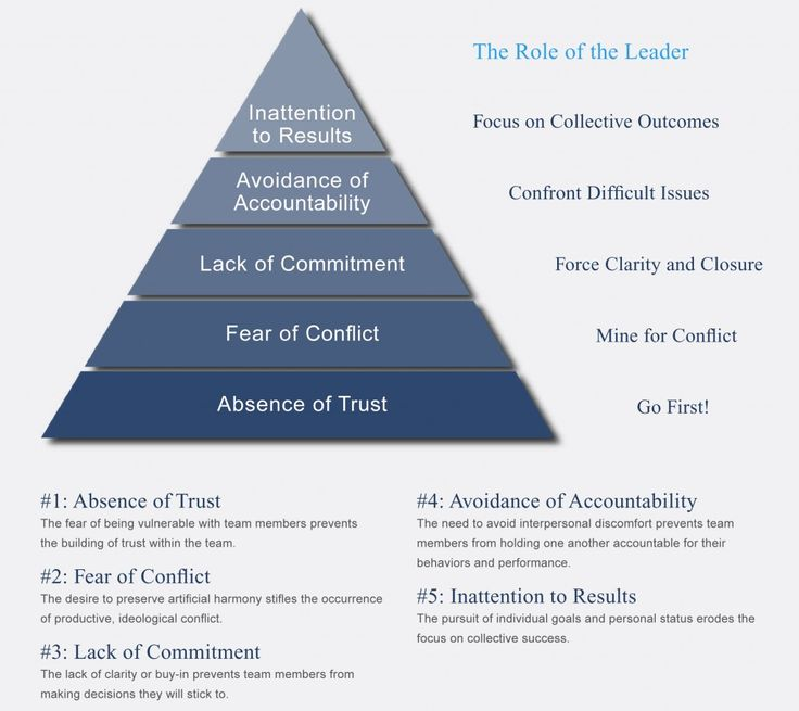 team dynamics and conflict resolutions 5 keys to conflict resolution by ron  some level of conflict between team members is an unavoidable part of  when a conflict is more serious or.