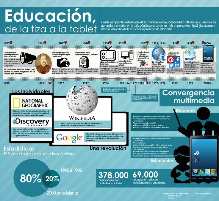 Infográfia para educar