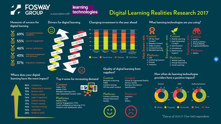 DIGITAL LEARNING REALITIES 2017  Now in its second year, the Digital Learning Realities research is brought to you by Fosway Group and Learning Technologies – and its supporting community – The Learning and Skills Group. The goal is to provide the