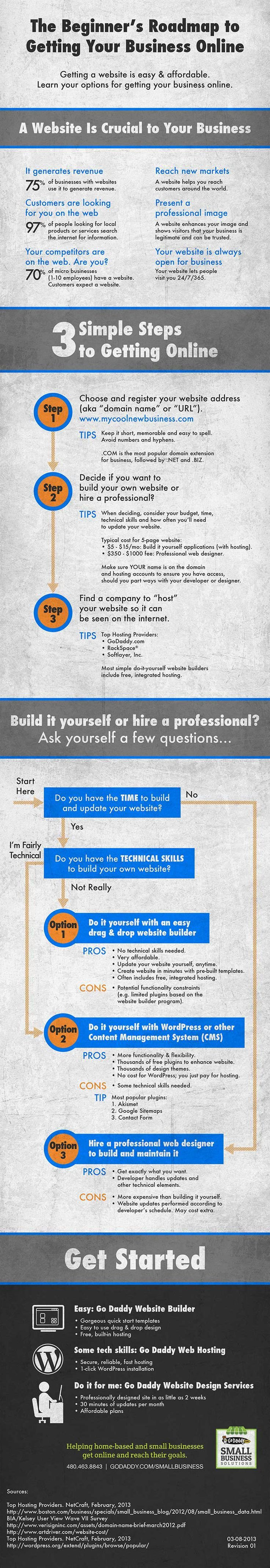 98 best learn entrepreneurship images on pinterest business beginners roadmap for getting your business online infographic solutioingenieria Image collections