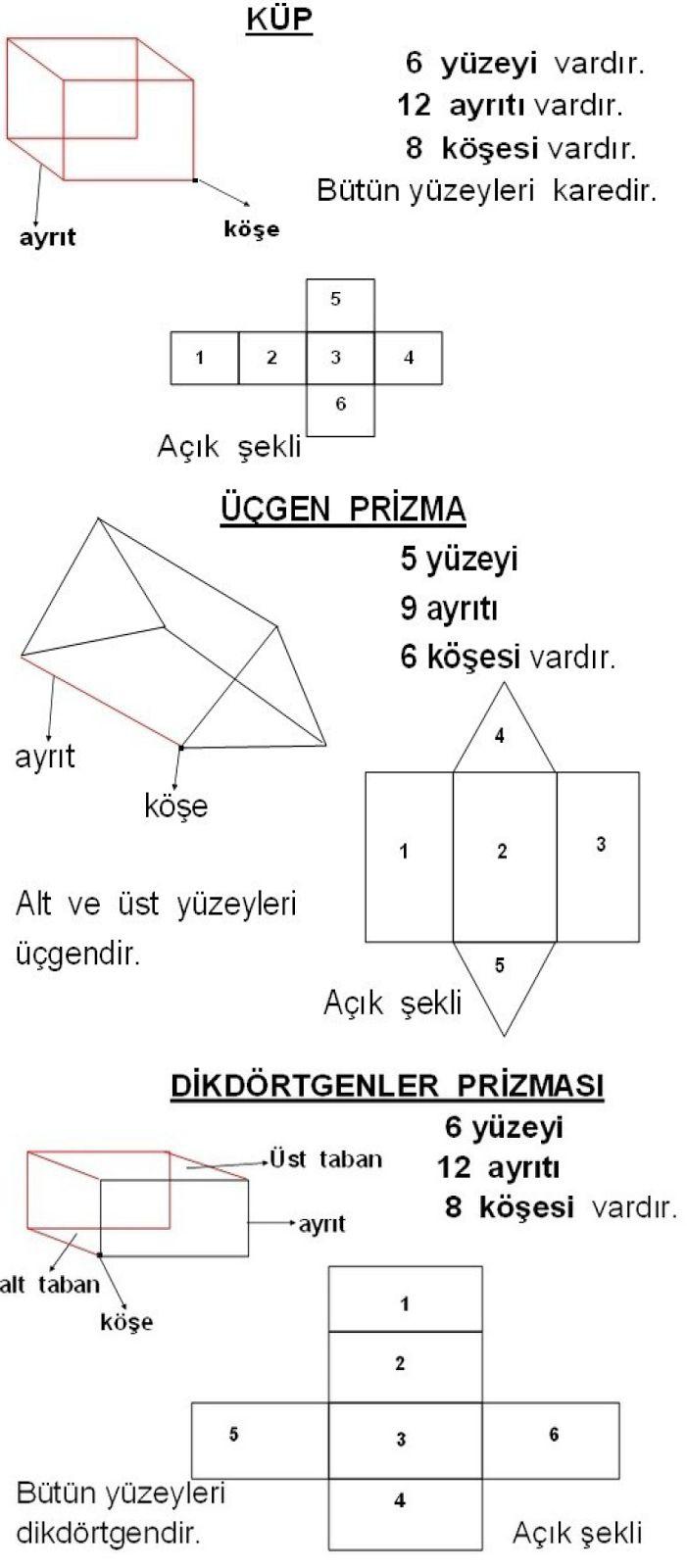 3. Sınıf Matematik Geometrik Cisimlerin Açılımları Konusu Etkinliği