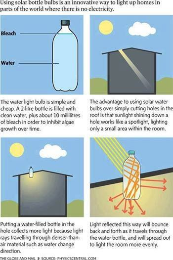 Graphic Explanation of Liter of Light          this would work ok in a dark shed or barn..hum mm?!