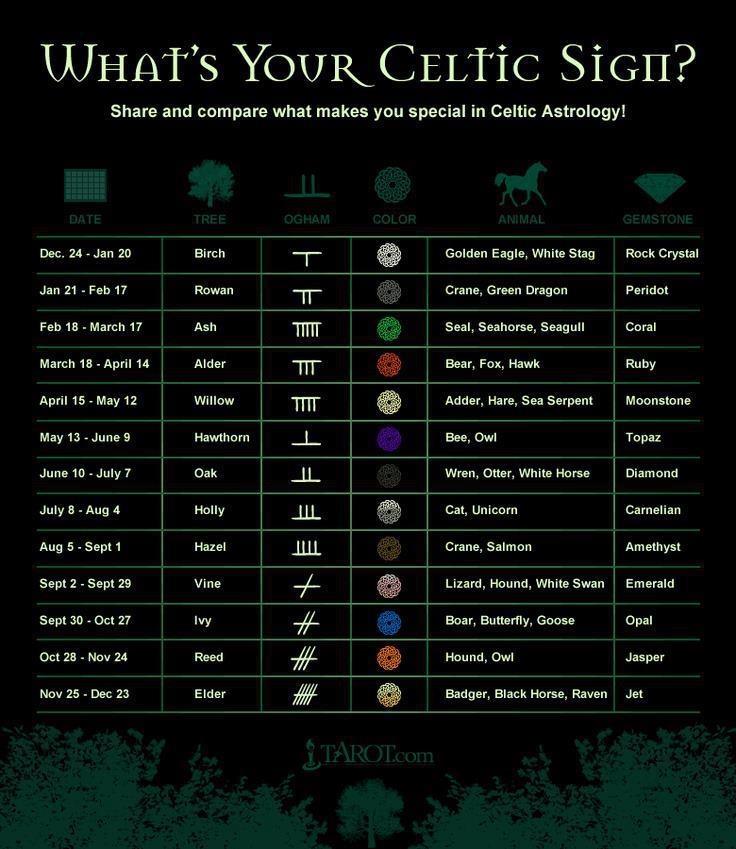 Celtic Sign