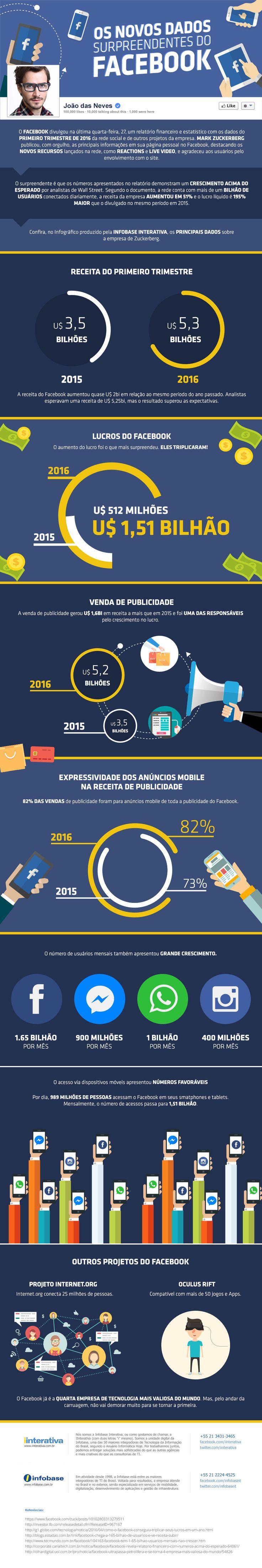 Os novos dados surpreendentes do #Facebook #infografico
