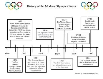 Timeline History Of The Modern Olympics 1892 1944 Ccss Ri