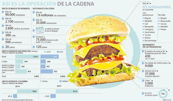 El efecto McDonald's en el debate por los nuevos impuestos