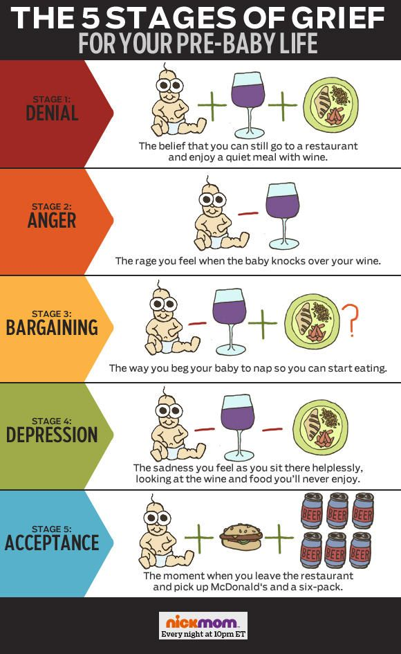 The Five Stages of Grief?