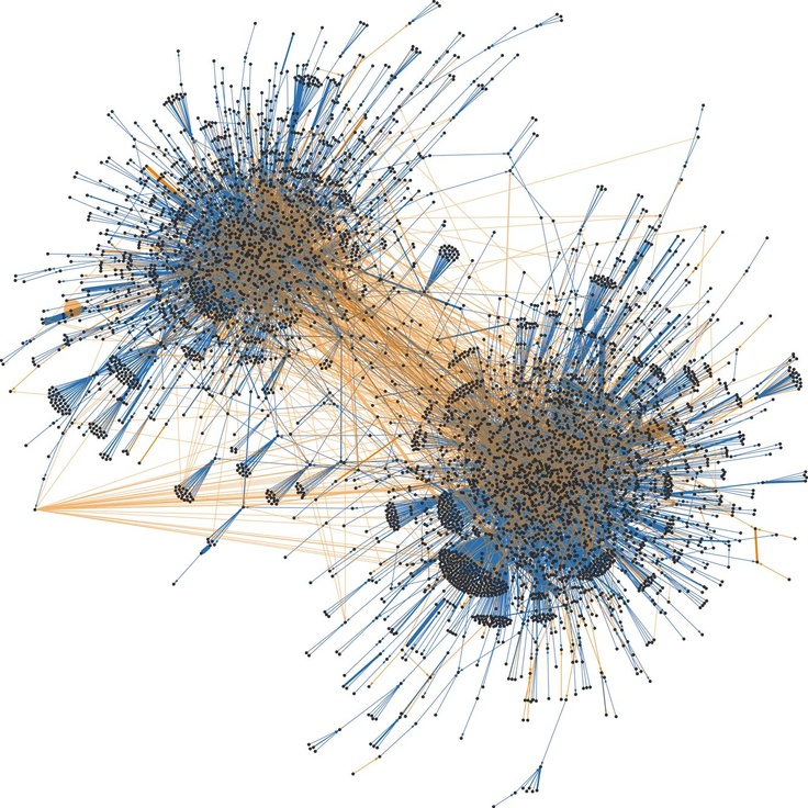 Hyperlinked connections Visualized expression Interactive control