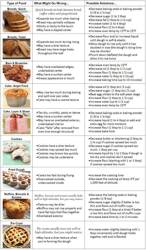 High altitude baking tips - haven't tried these yet myself - would love to hear if they work!