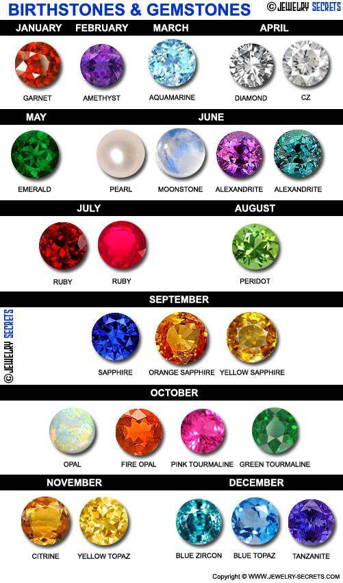 17 best ideas about month birthstones on birth