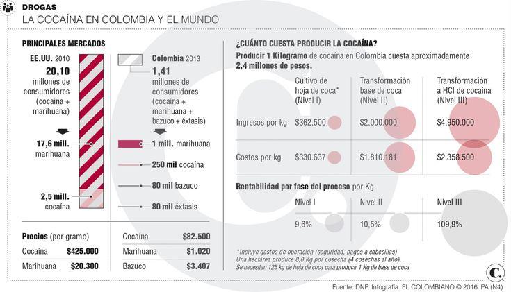 El 12 % del consumo de drogas está en Antioquia