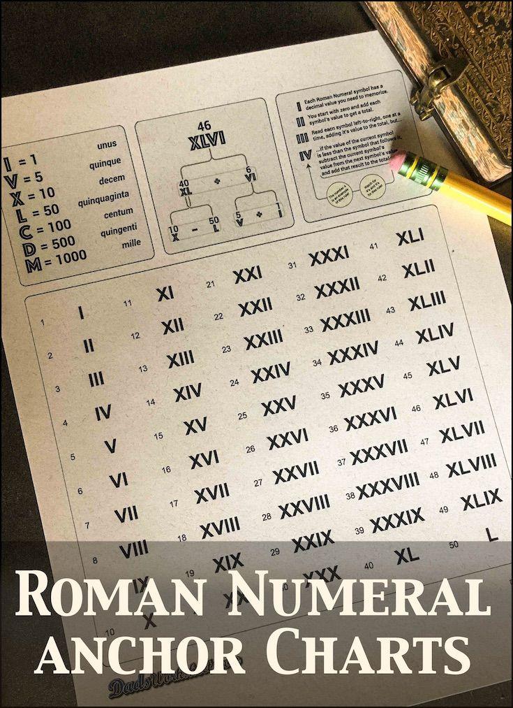 Best 25 Roman numerals ideas – Roman Numeral Chart Template