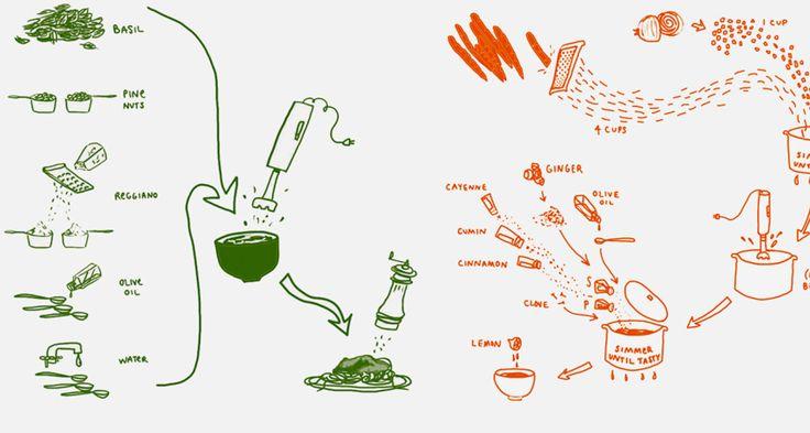 Afbeelding van http://e.fastcompany.net/multisite_files/codesign/imagecache/1280/Recipes-Infographic-Lede.jpg.