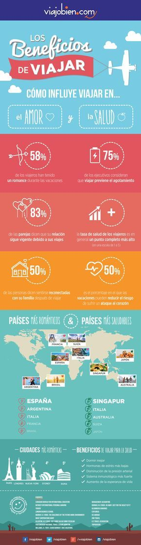 En esta infografía les resumimos los datos que varios estudios y profesionales han revelado sobre el beneficio de los viajes para el amor y la salud &...