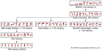 Indian Mathematics - The Story of Mathematics. Despite developing quite independently of Chinese (and probably also of Babylonian mathematics), some very advanced mathematical discoveries were made at a very early time in India. Pictured: The evolution of Hindu-Arabic numerals. Learn more: http://www.storyofmathematics.com/indian.html