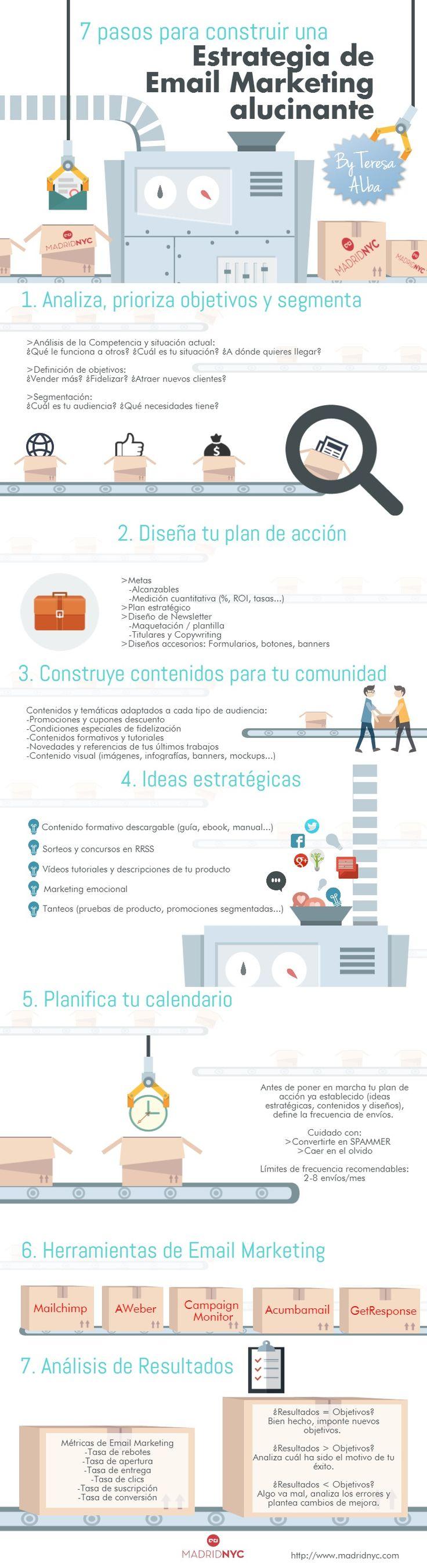 7-pasos-para-diseñar-una-estrategia-de-email-marketing-Infografía-Teresa-Alba-MadridNYC Ideas Negocios Online para www.masymejor.com
