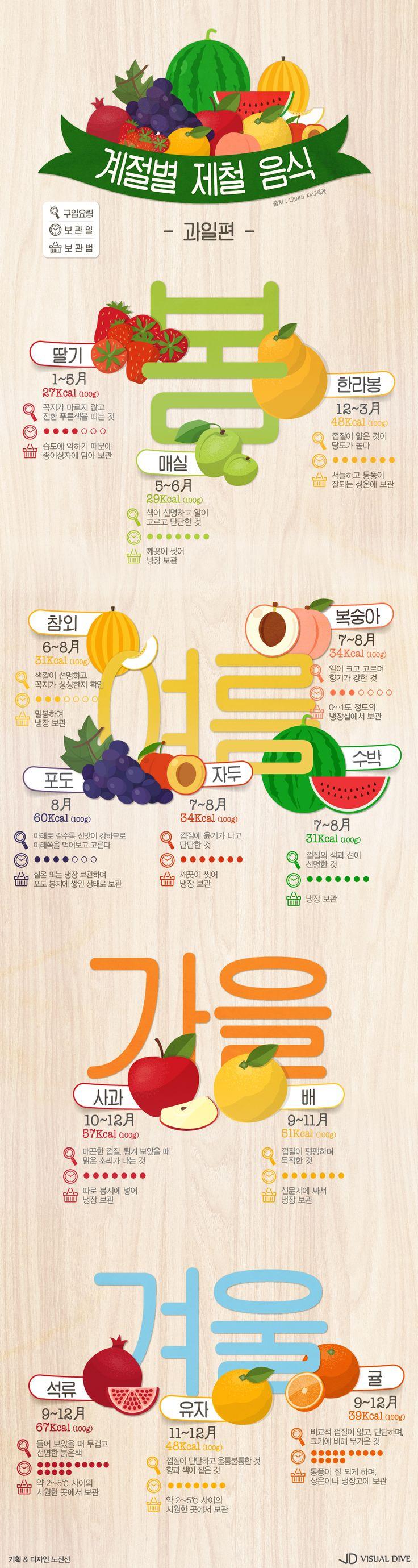 """저렴하고 맛있게 즐기는 """"당도 최고!"""" 제철과일 [인포그래픽] #fruit / #Infographic ⓒ 비주얼다이브 무단 복사·전재·재배포 금지"""