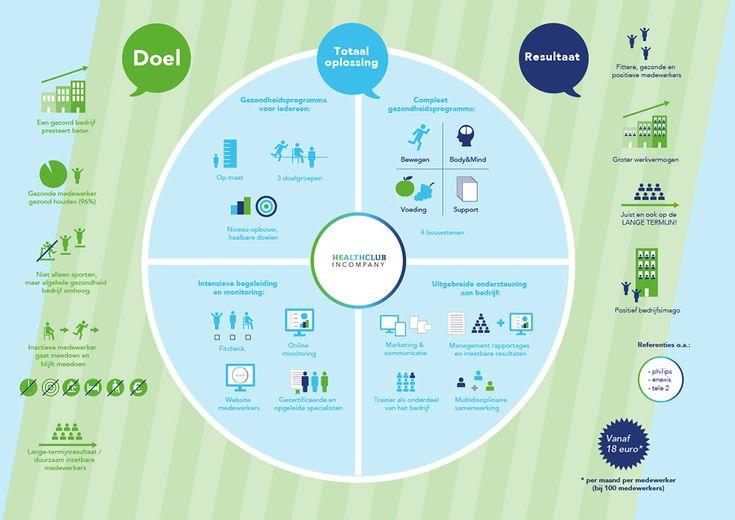 Infographic Healthclub Incompany