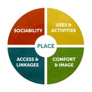 Project for Public Spaces   Spacemaking 101 Resource Library