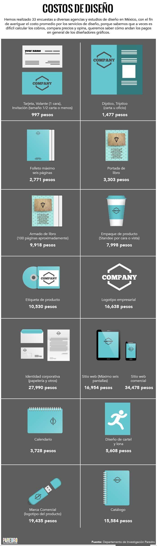 Datos importantes para calcular costos de diseño.