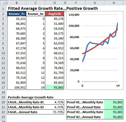 Excel Chart Of The Fitted Average Growth Rate Fagr  Excel