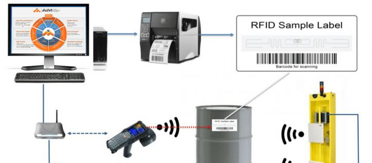 Interesting Uses of RFID Asset Tracking