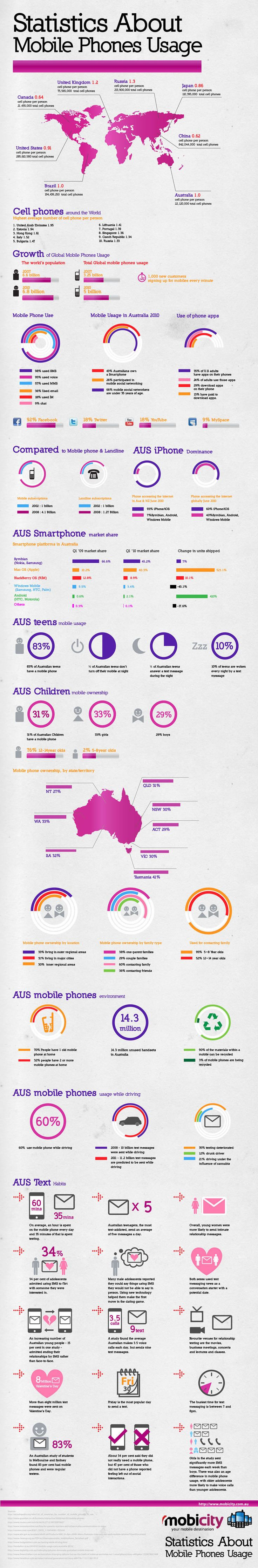 Statistics about mobile phone usage | Best Infographics