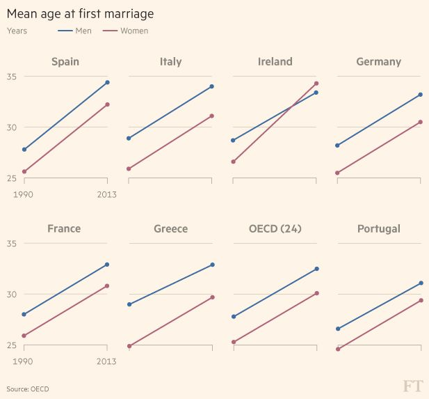 On average couples are waiting longer to get married, if they choose to marry at all. The mean age in OECD countries at first time marriage rose by 5 years since 1990 to 32 years for men and 30 years for women. Ireland and Spain are among the countries with the largest rise in marriage age.