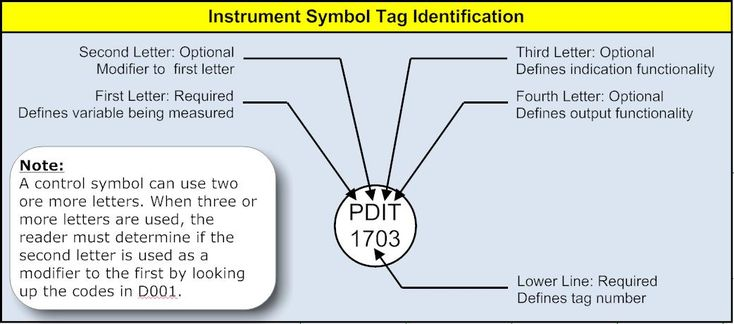 Interpreting Piping and Instrumentation Diagrams-Symbology | ChEnected
