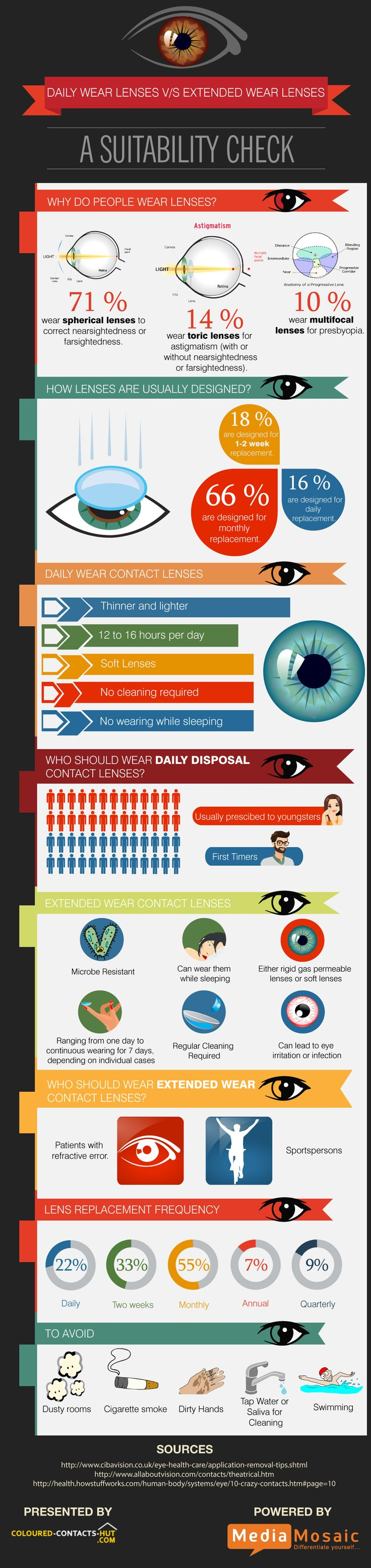 """""""The inforgraphic titled """"Daily Wear Lenses V/s Extended Wear Lenses"""" has been created with the big idea of explaining the consumer the types of contact lenses available on the basis of life span. This infographic will be useful for them to know the basic difference between Daily Disposal Contact Lenses and Extended Wear Contact Lenses."""""""