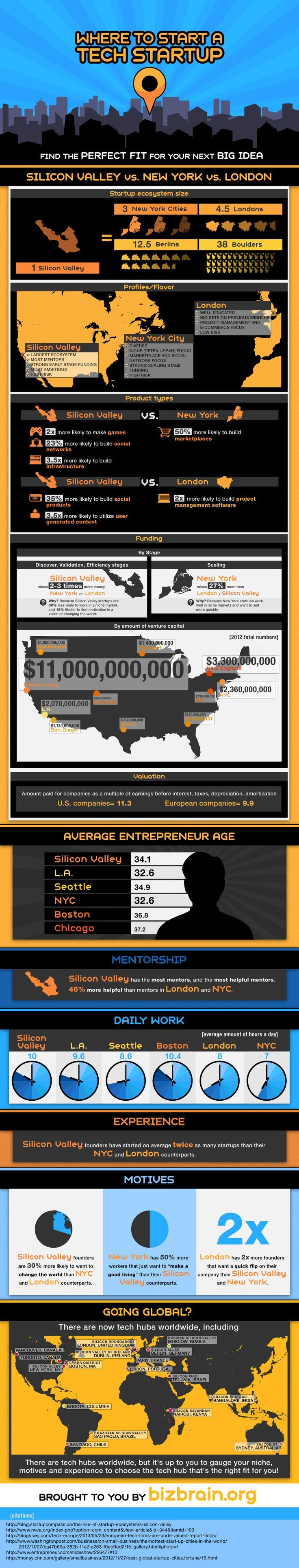 The Best Location to Launch A #Startup.