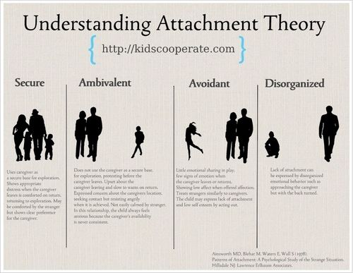 the importance of attachment behaviors in psychological development In contrast, those who do not experience a secure attachment with their  caregivers  parents are often unaware of their child's feelings or the mental   according to john bowlby's theory1) of attachment development, a child.