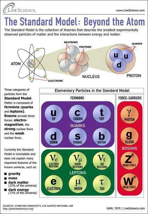 156 best Chemistry - Atomic Structure images on Pinterest Physical - fresh periodic table titanium atomic mass