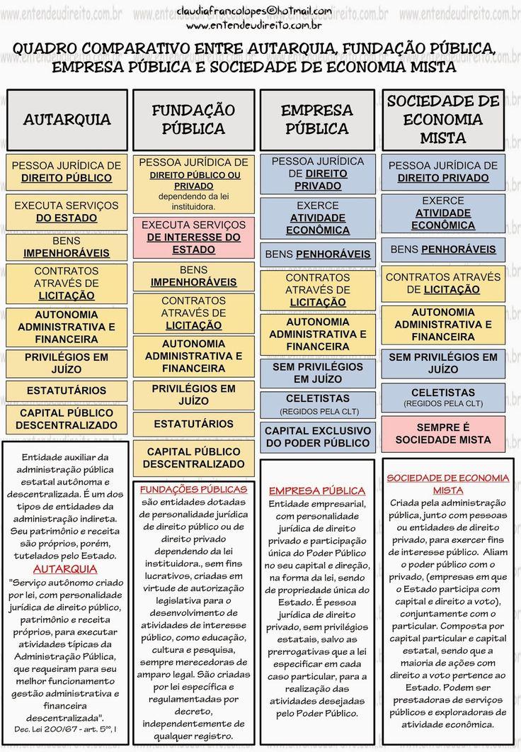 AUTARQUIAS    Na administração pública brasileira, uma autarquia é uma entidade auxiliar da administração pública estatal autônoma e...