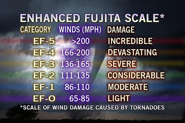 """*ENHANCED FUJITA SCALE*  Since the US has now had a """"high-end"""" EF5 tornado, which was at the TOP OF INCREDIBLE on the Fujita Scale, with 296 mph winds, I believe the Fujita Scale should be re-vamped to now include the UNHEARD OF """"EF6"""" tornado, with winds >250 mph!"""