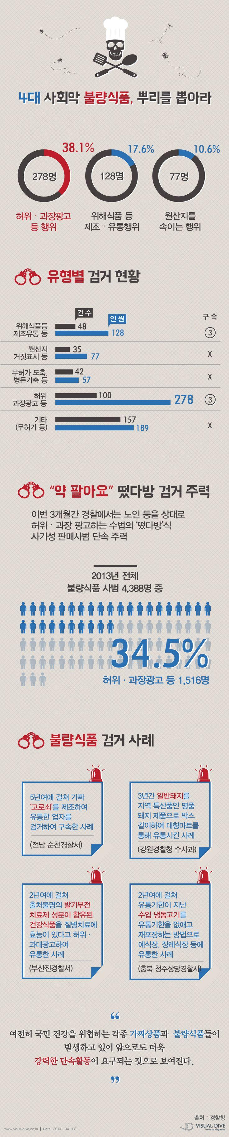 불량식품 사범 729명 검거…허위·과장광고, 원산지 거짓표시 등 [인포그래픽]  #food #Infographic ⓒ 비주얼다이브 무단 복사·전재·재배포