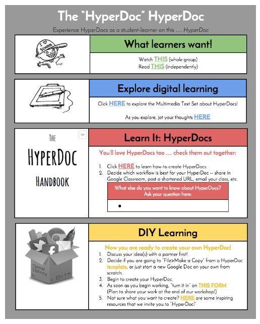 Free hyperdocs templates for English teachers to use in their classrooms. #englishteacher