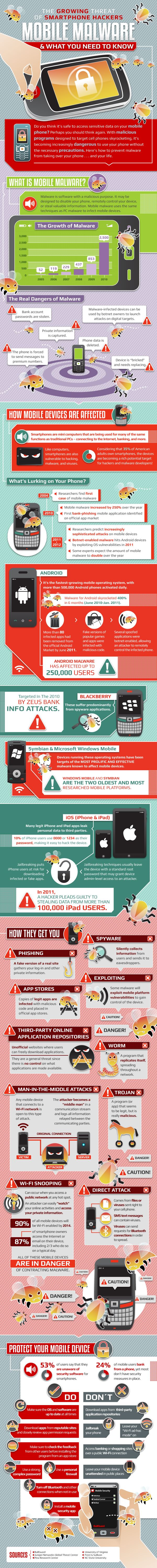 Did you know Smartphones are the most popular new target for threats such as malware and data theft? Our illustrators have been busy coming up with this snazzy infographic – loads of interesting info in there and some stats that might surprise you!