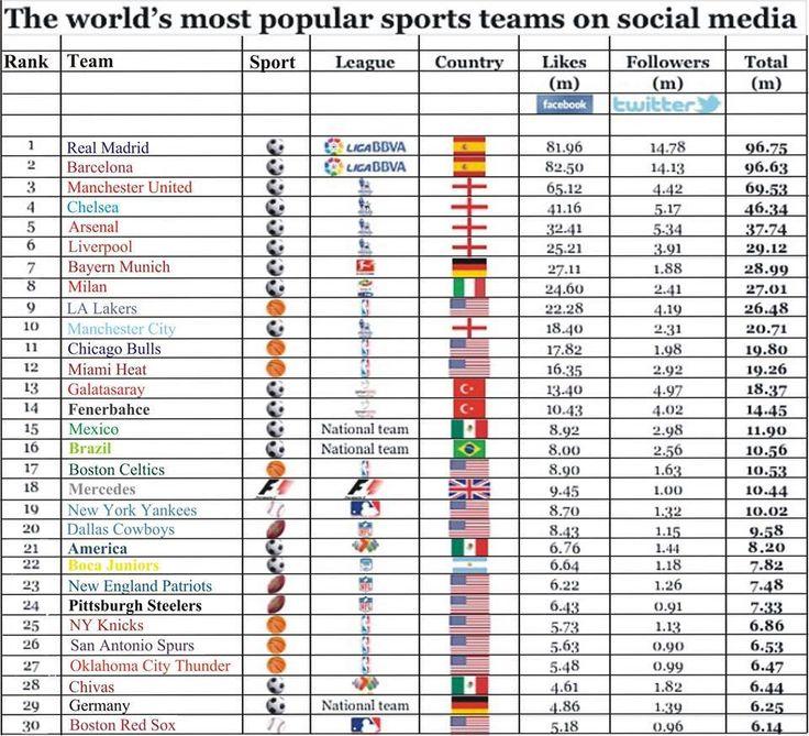 Los equipos deportivos más populares en las redes sociales - De esta tabla de 30 escuadras con más seguidores en Twitter y Facebook, 17 son equipos de futbol, 7 de basketbol, 3 de futbol americano, 2 de beisbol y... ¿a qué no adivinas a qué deporte corresponde el que falta?