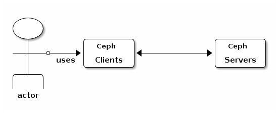 Ceph users & clients