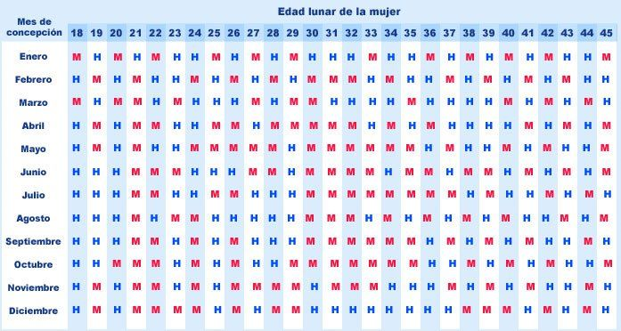Calendario chino para embarazo