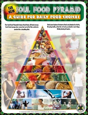 The soul food pyramid developed by a group of dietitians for African american cuisine history